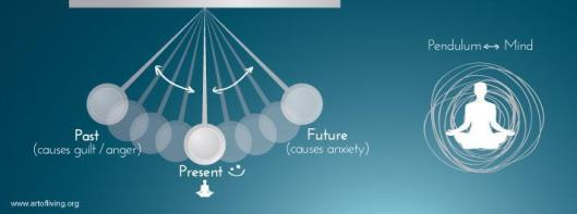 Mind vacillates like a pendulum